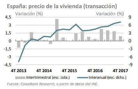 Evolución precio de la vivienda en España