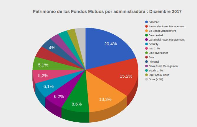 Mejores administradoras generales de fondos Patrimonio