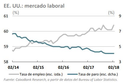 EEUU mercado laboral