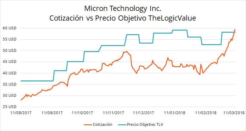 Cotizacion de Micron