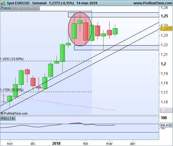 EUR/USD evening star