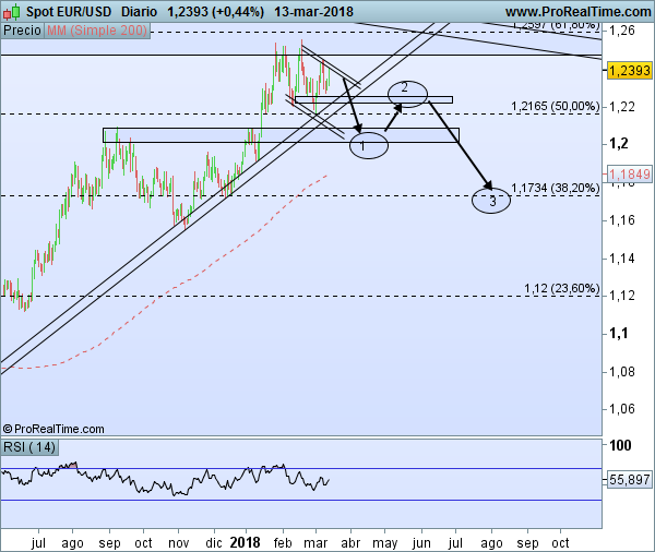 EUR/USD Hipótesis