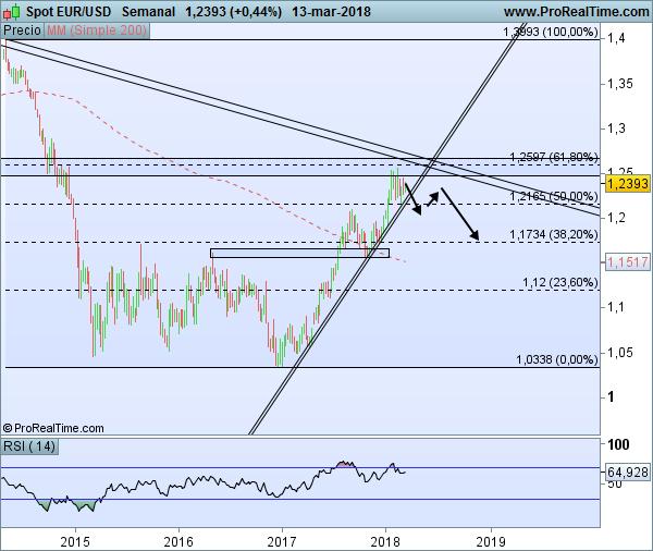 hipótesis EUR/USD