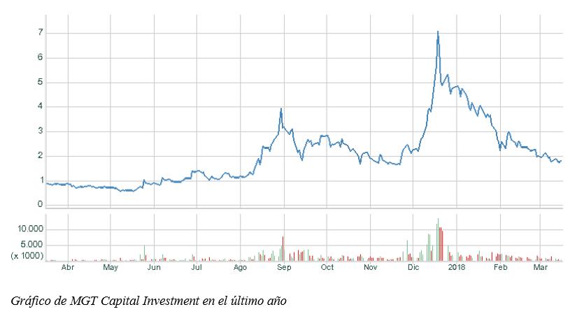grafico semanal bitcoin