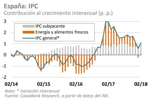 IPC España