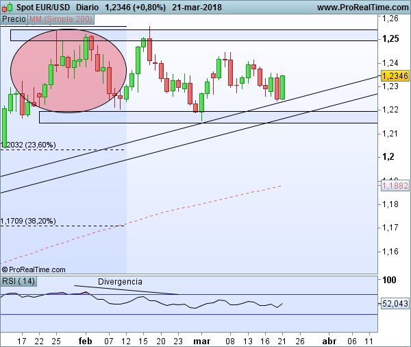 EUR/USD diario