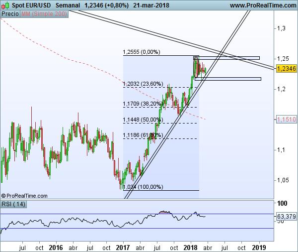 EUR/USD semanal