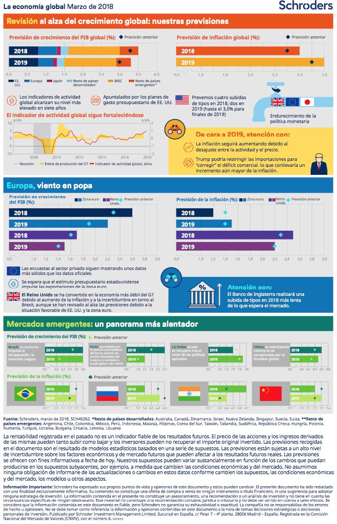 Infografia Schroders Marzo