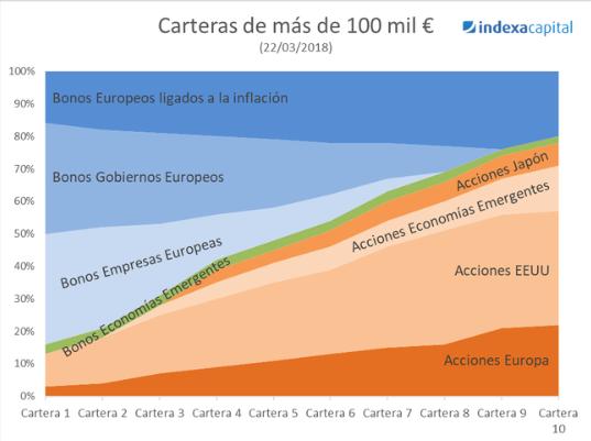 cartera indexa capital 10000€