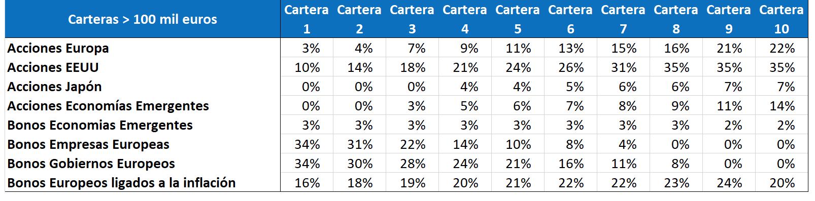 perfiles carteras indexa capital