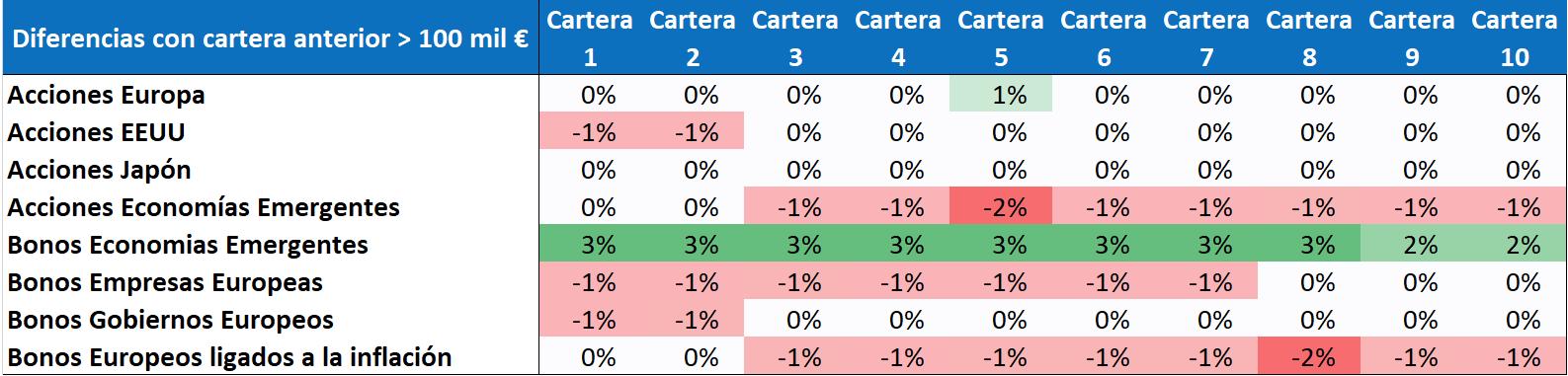 perfiles carteras indexa capital cambios