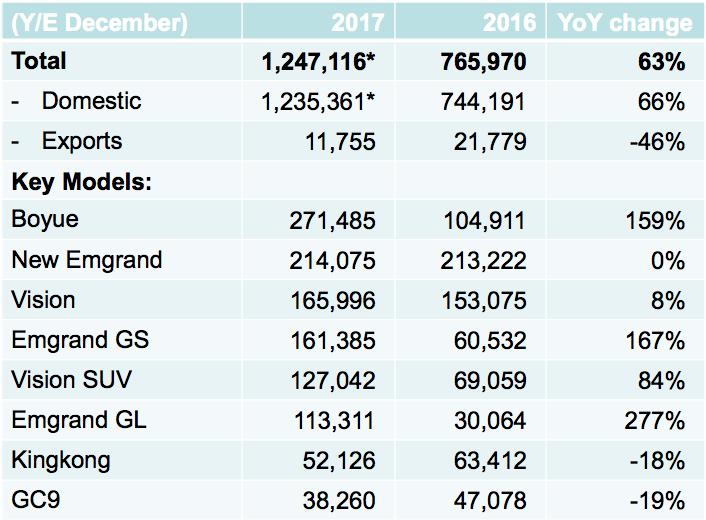 Distribución ventas Geely