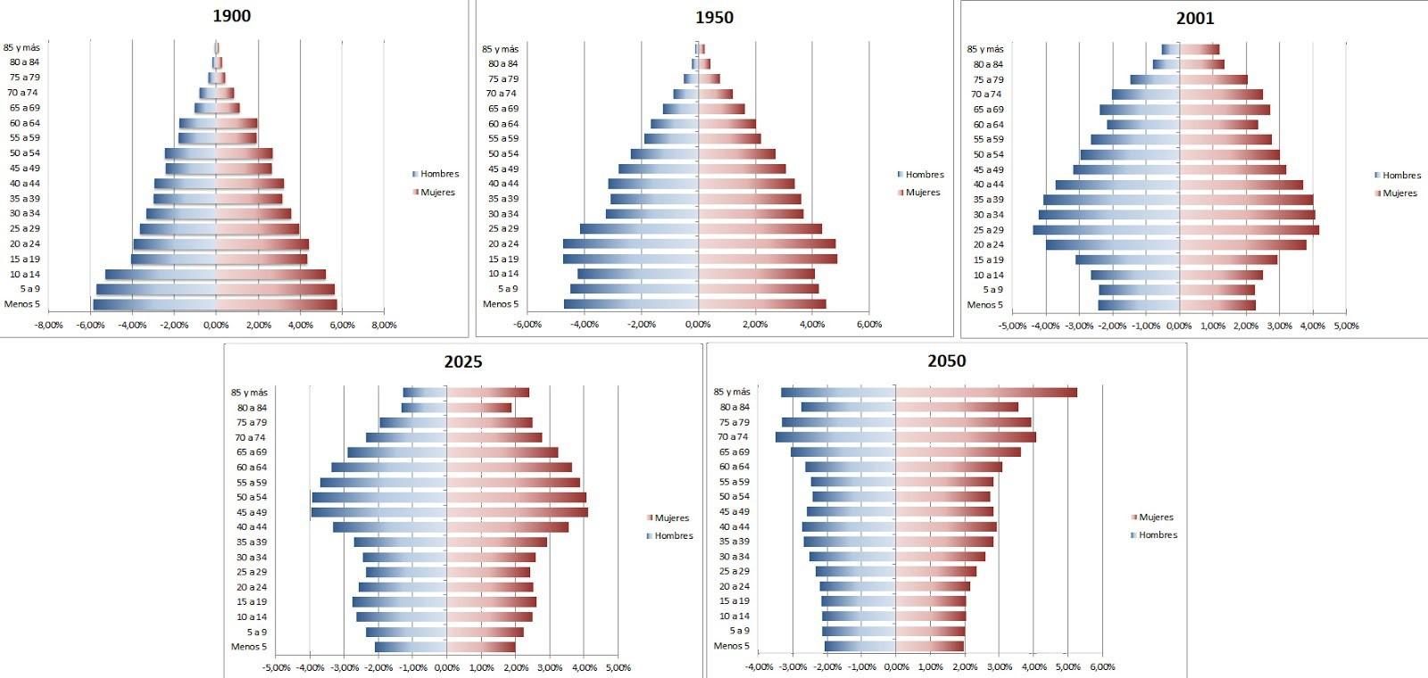 Pirámide de población - Finizens