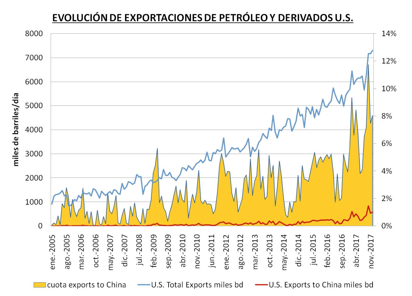 exportaciones de petroleo y derivados USA