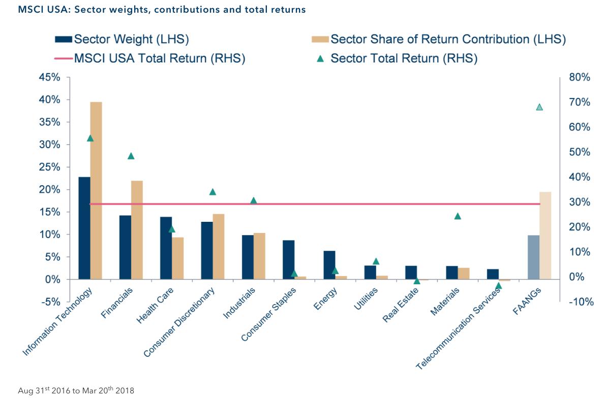 sectores rentabilidad msci