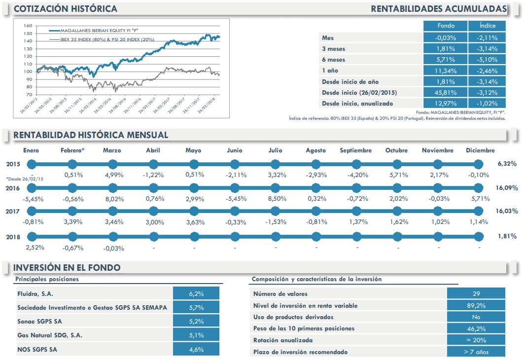 Iberian Equity Marzo