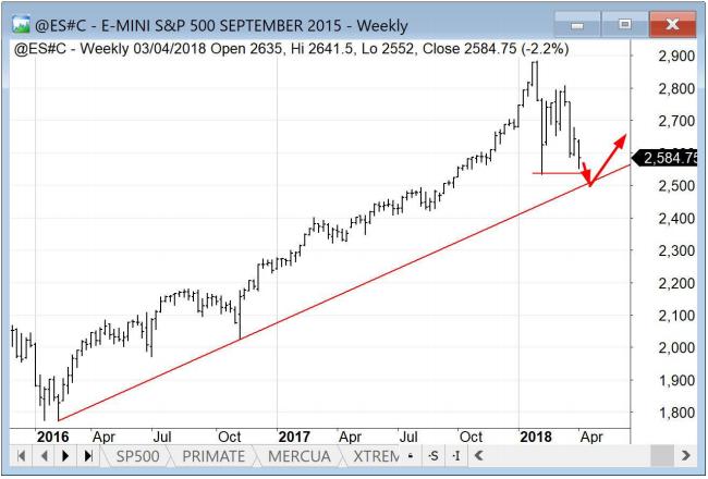 estacionalidad S&P500