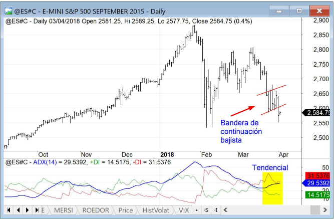Tendencias E-mini S&P