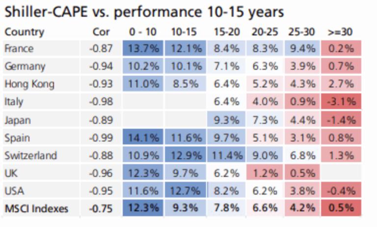 CAPE y rendimiento futuro