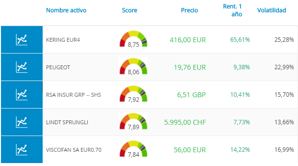 mi cartera acciones europa
