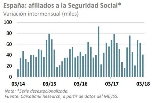 Afiliados a la seguridad social españa