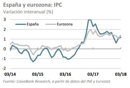 IPC españa y europa