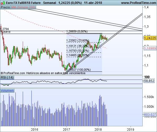Futuro EUR/USD semanal