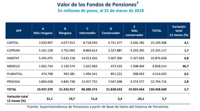 que compran y venden afps valor fondos de pensiones