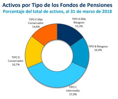 que compran y venden afps activos tipo fondos pensiones