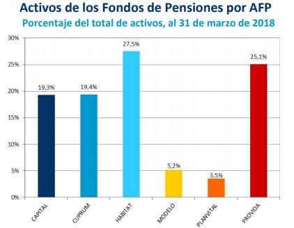 que compran y venden afps activos fondos pensiones afp