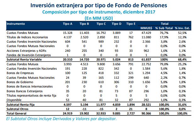 que compran y venden afps cartera extranjera tipo fondo pensiones