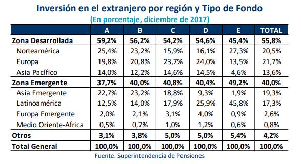 que compran y venden afps inversion extranjero region
