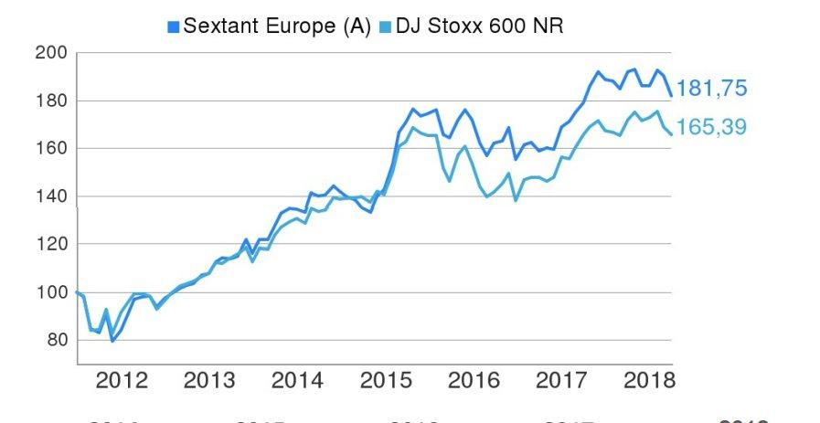 Sextant Europe Marzo 2018