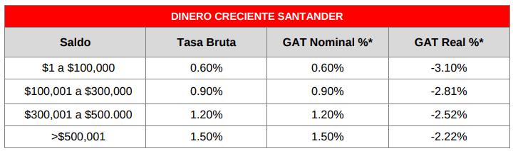 Mejores depósitos 2018: Dinero Creciente Santander