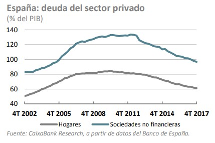 evolucion deuda sector privado