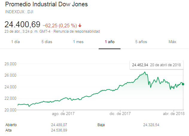 Dow Jones: Gráficos