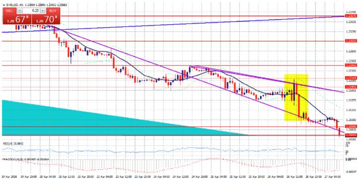 Gráfico EUR/USD 2