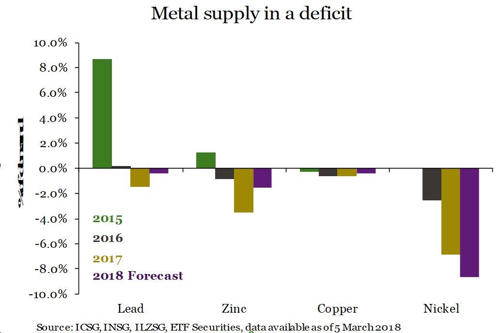 Metales industriales - Deficit