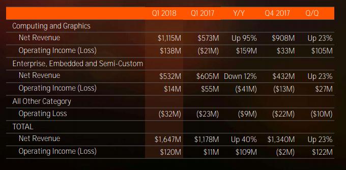 AMD income statement