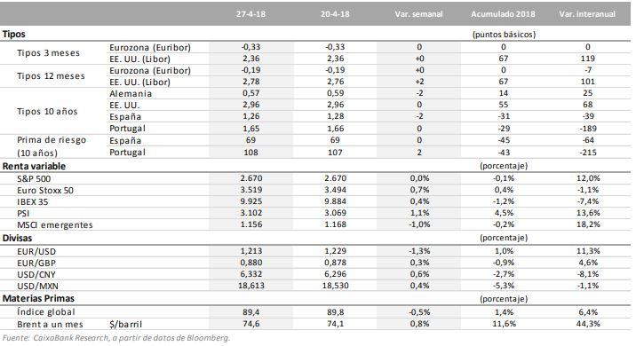 informacion-semanal-mercados-caixabank