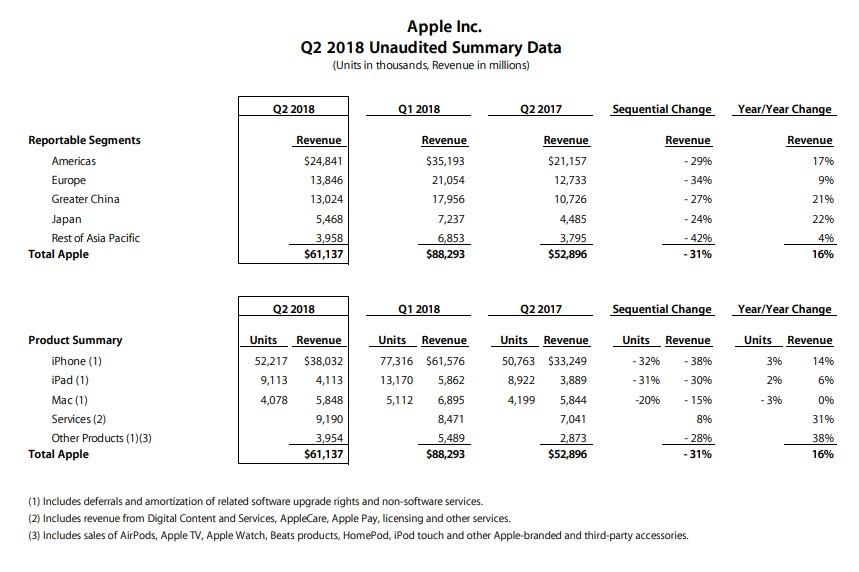 Resultados Apple