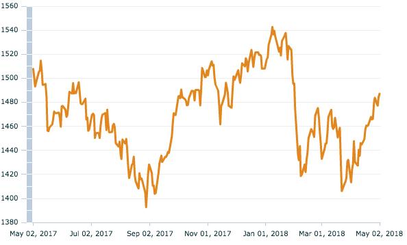 MSCI World SMID Value