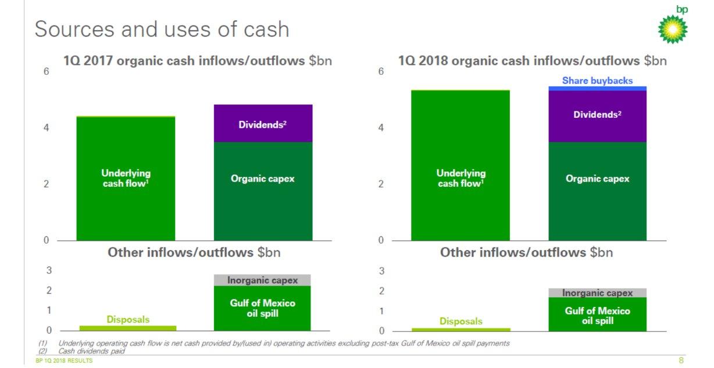 BP Cash