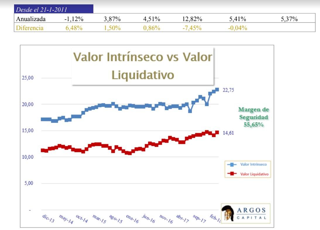 Valor liquidativo Argos Capital Abril 2018