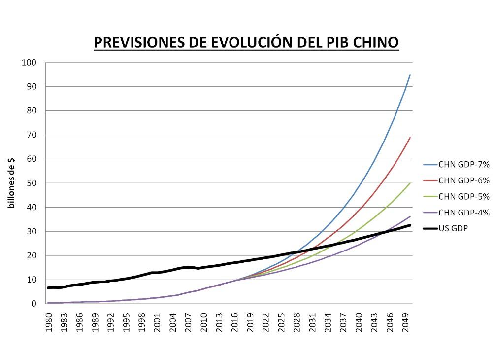 previsiones de evolución del PIB chino