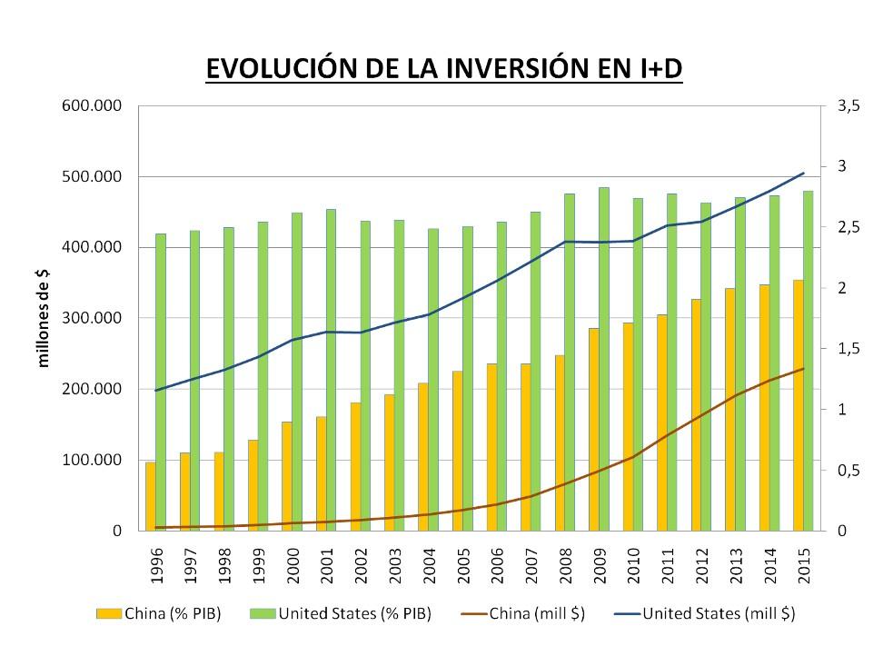 evolución i+d China