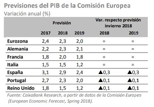 Previsión de crecimiento europa