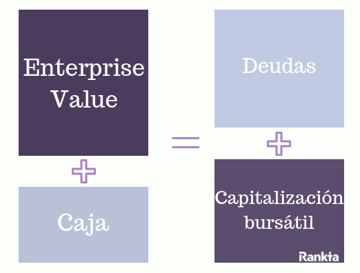 ¿Cómo se calcula el enterprise value?