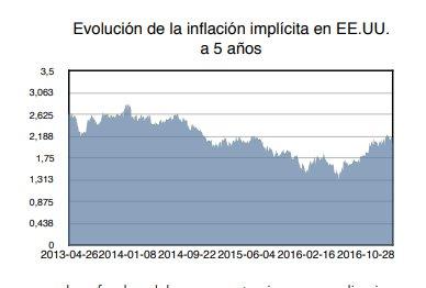 inflación EE.UU