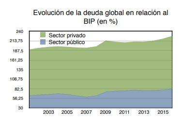 Deuda global en relación al PIB